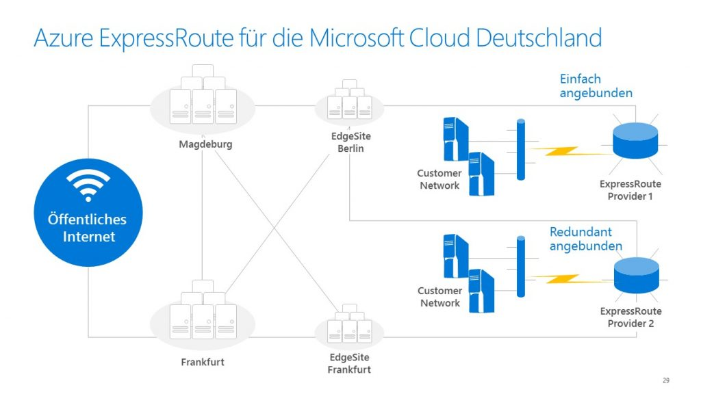 Microsoft Cloud Deutschland _EX