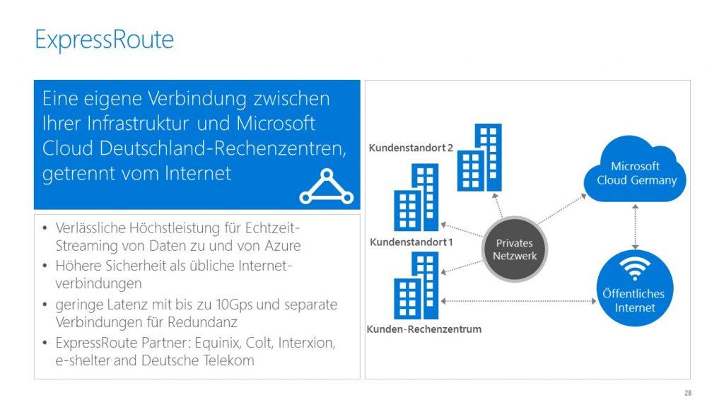 Microsoft Cloud Deutschland_ex2